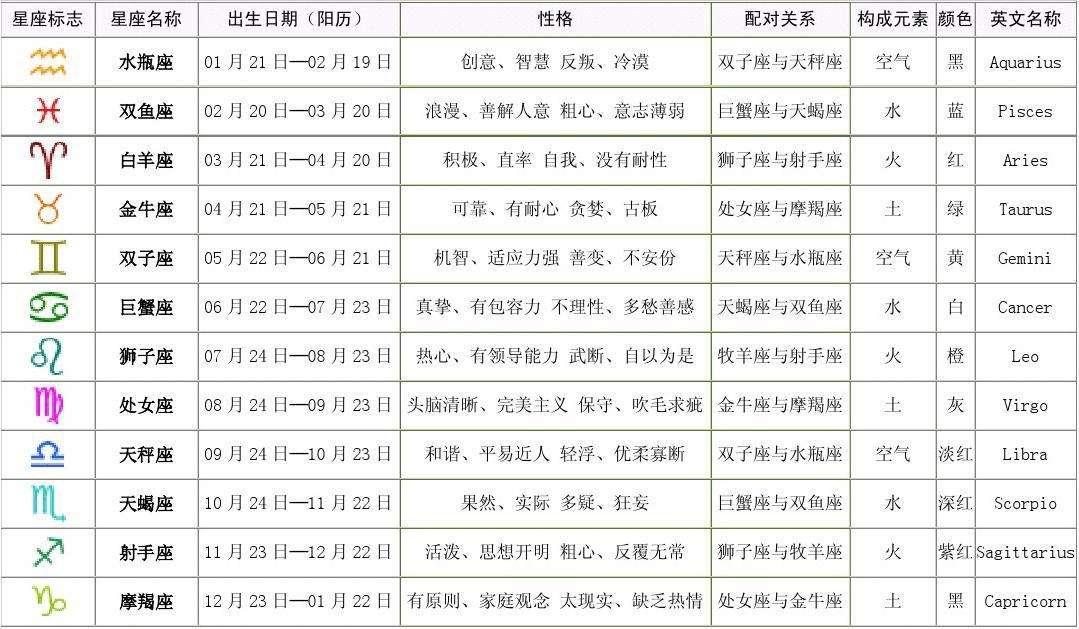 十二星座月份表